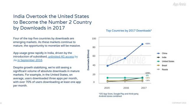 app annie-app downloads-india