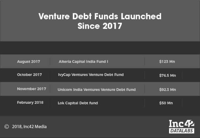 alteria capital-venture debt-venture debt fund