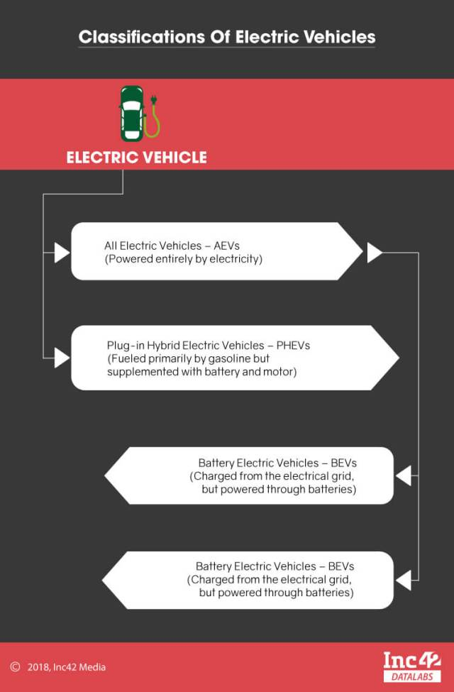Electric Vehicle in India