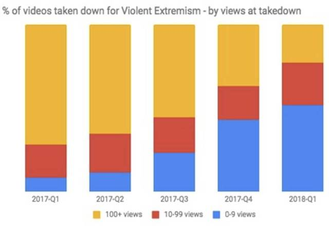 8 Mn Videos Removed In Three Months: Youtube In Its Community Guidelines Report