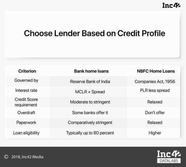 DMI, Finance, Lending, NBFC