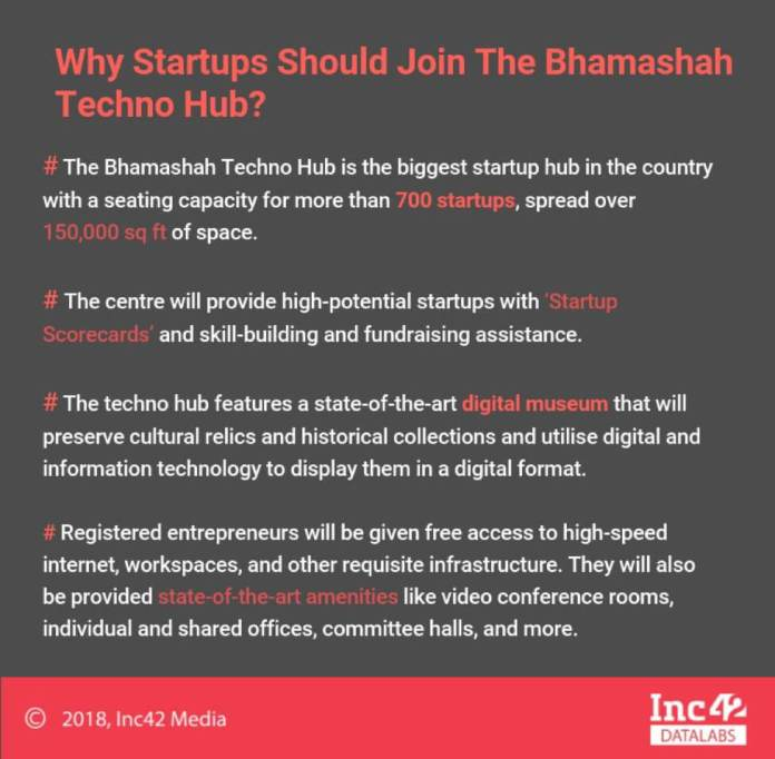 Rajasthan's Bhamashah Techno Hub To Offer World-Class Incubation Facilities To Startups — For Free