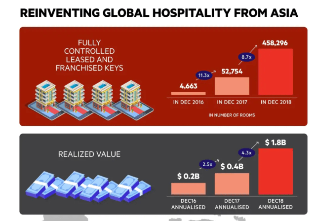 OYO Reports 4.3x Global Growth, Claims More Rooms Than Top Hotel Chains Combined