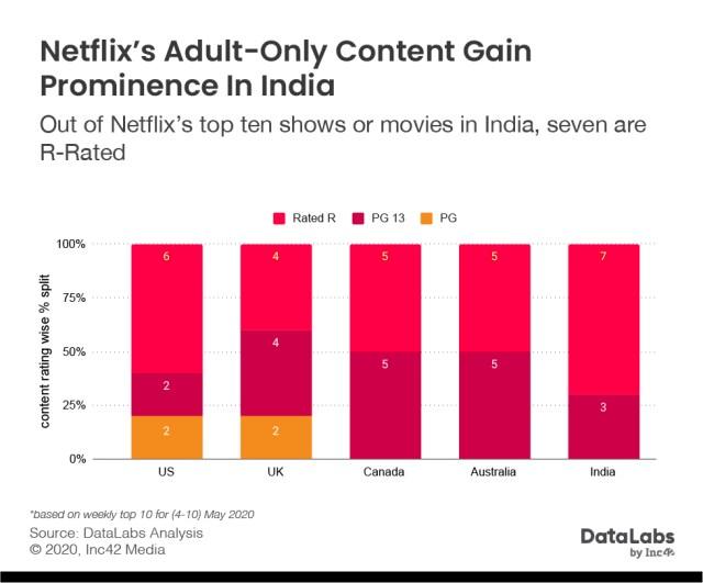 Netflix top 10 in India