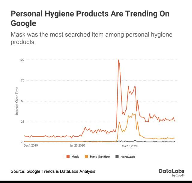 Personal Hygiene Product Trend