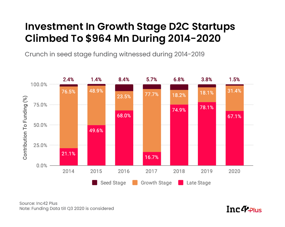 Investment In Growth Stage D2C Startups Climbed To $964 Mn During 2014-2020