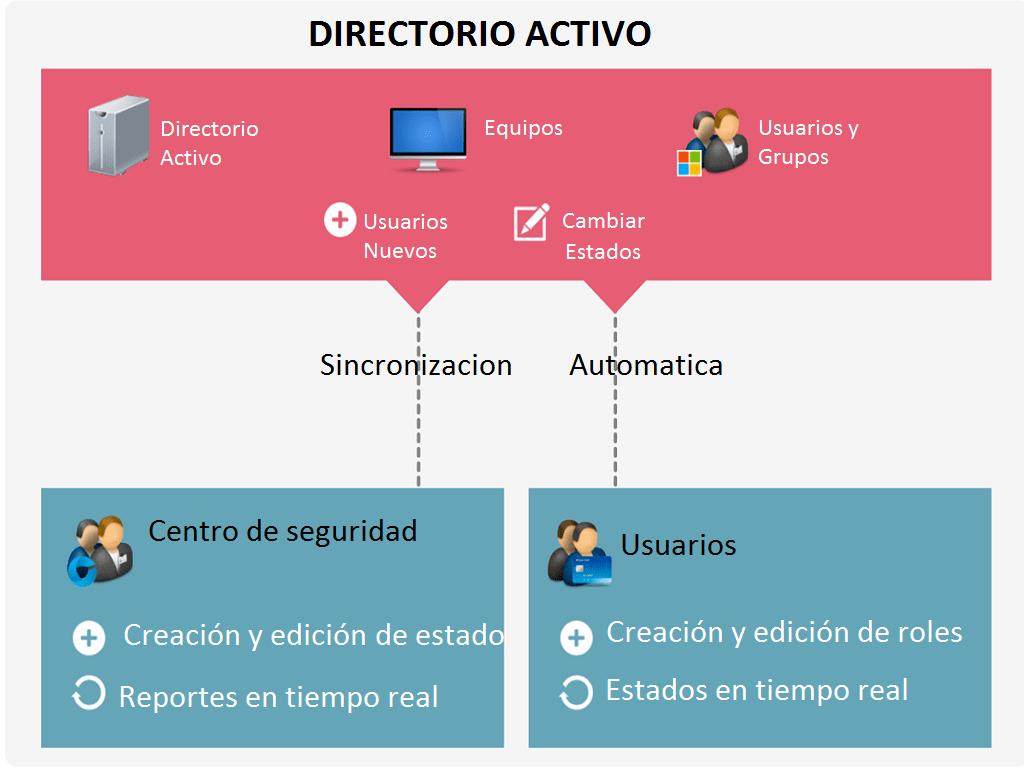 Descarga De La Configuracion Del Directorio Activo Azul