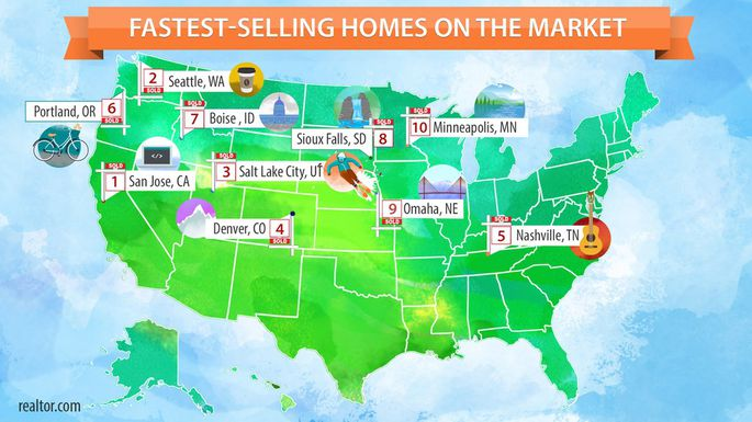 Fastest Selling Homes