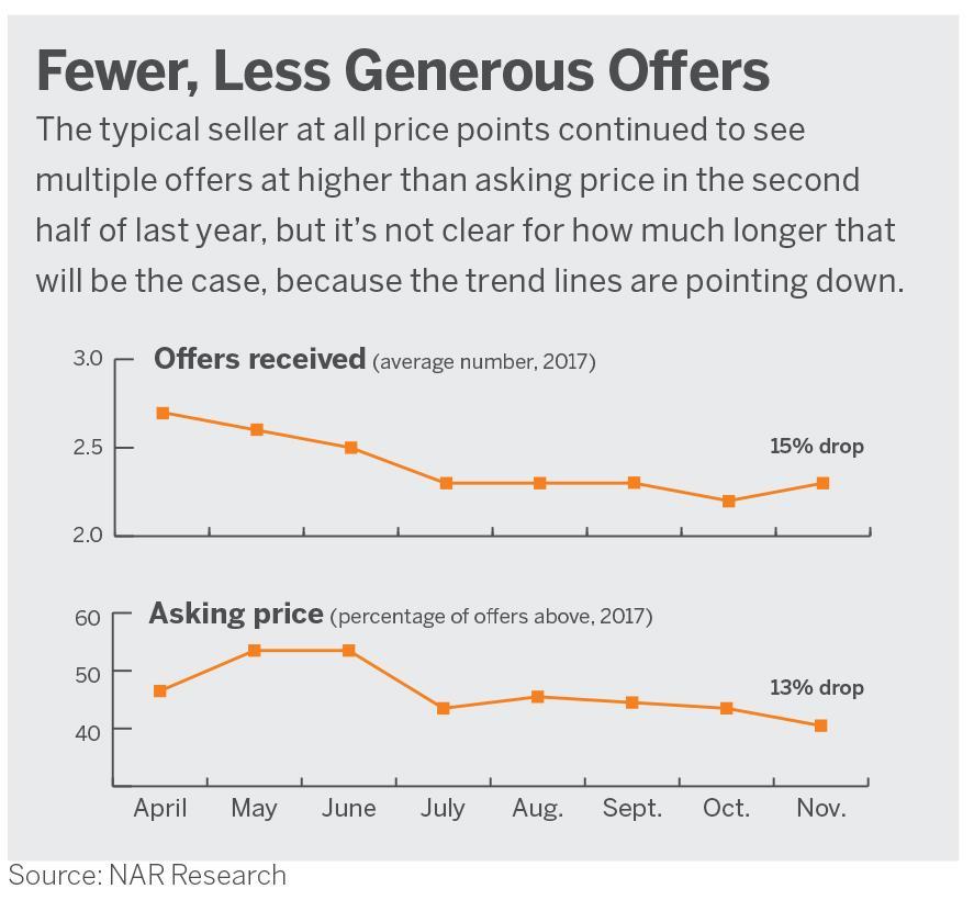 JDPDXRealEstate fewer less generous offers in 2018