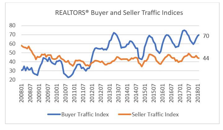 Demand Outpacing supply 2018 JDPDXRealEstate