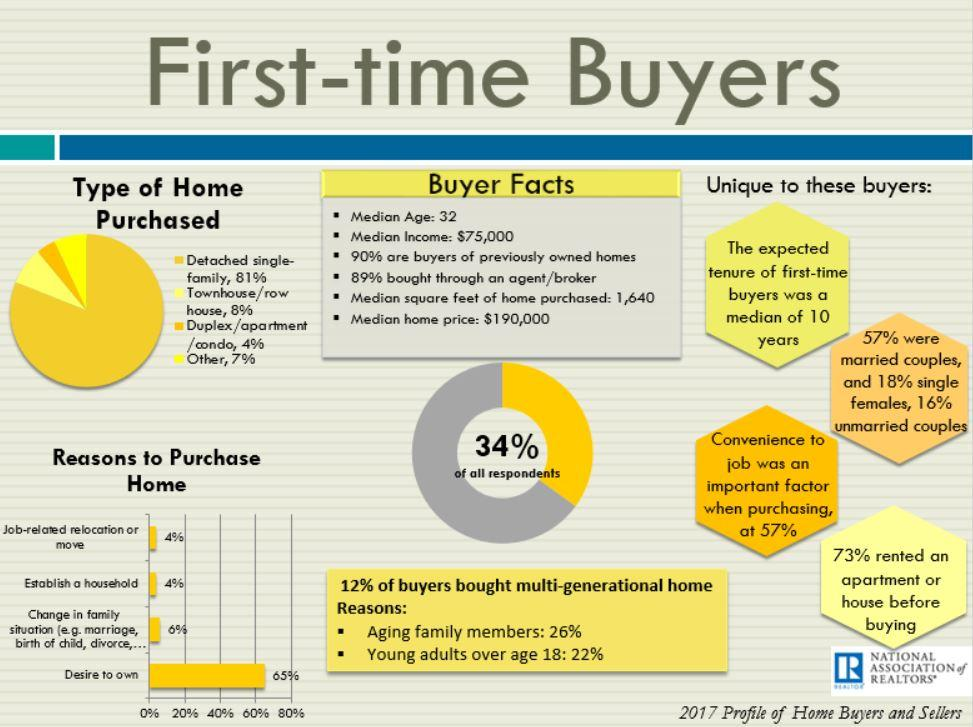 Profile of first time homebuyer 2018 JDDPXRealEstate