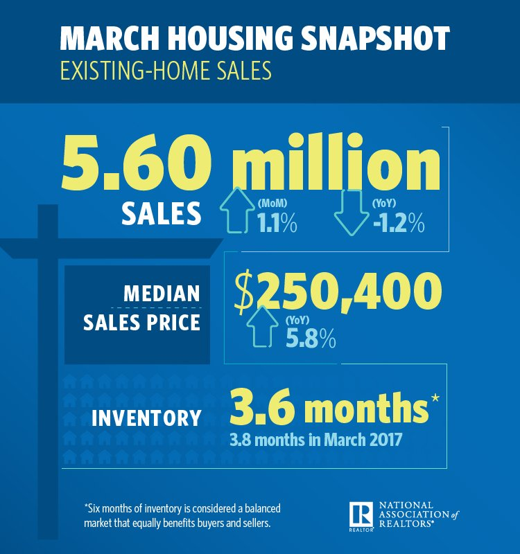March Housing Snapshot JDPDXRealEstate