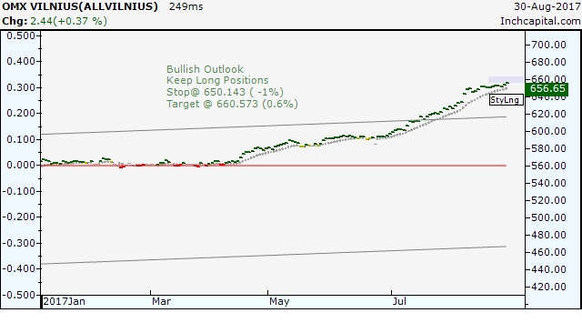 The daily bar chart shows the strong bullish trend of the OMX Vilnius Index the Lithuanian stock exchange.