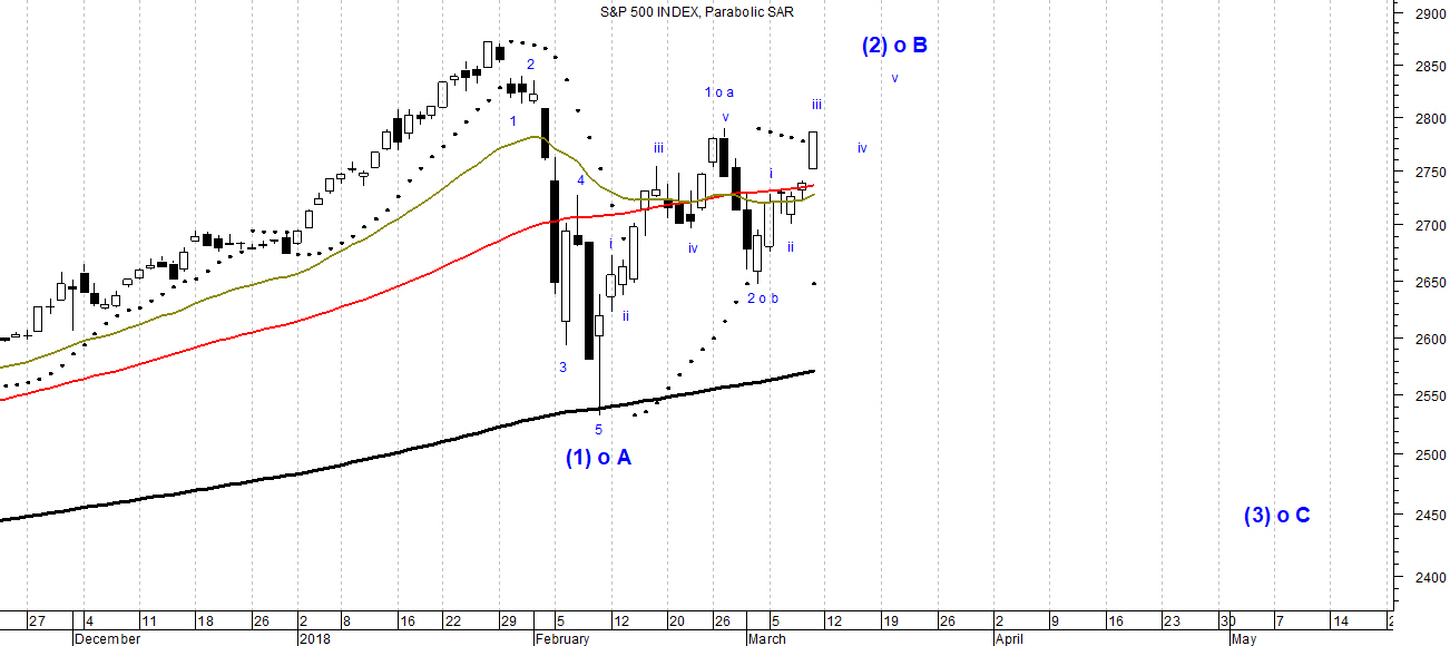 The picture shows candlestick daily chart oh the S&P500 index analyzed with Elliott Wave Theory