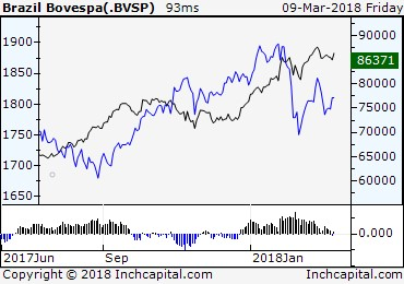 The picture shows the spread between Bovespa Index and MSCI ACWI IMI TR