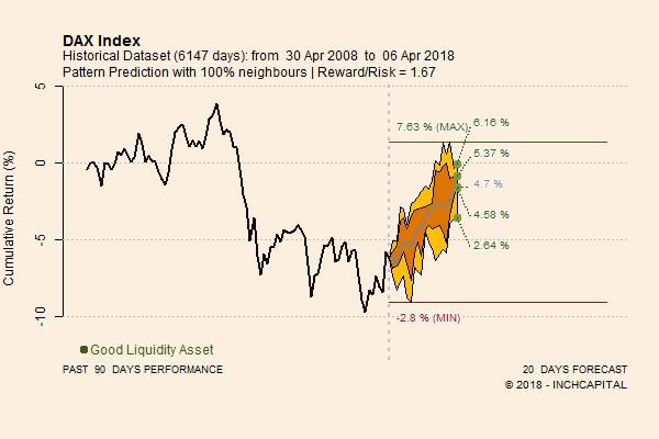 The picture shows the predictive trend of the DAX30 index for the period April 9th to Maj 4th.