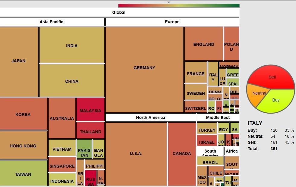 a55d61db0f Il grafico evidenzia la posizione dei DSS per tendenza e momentum si tutti  i principali mercati