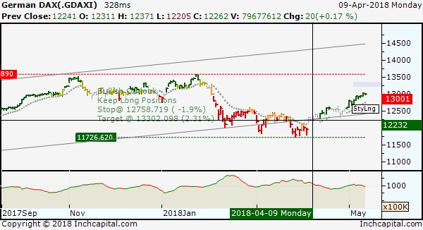 The picture shows the bullish short term trend of Dax Index representing the period from April 6th to May 11, 2018.
