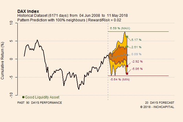 The picture shows the quantitative predictions concerning DAX Index forecasts for the next 20 trading days.