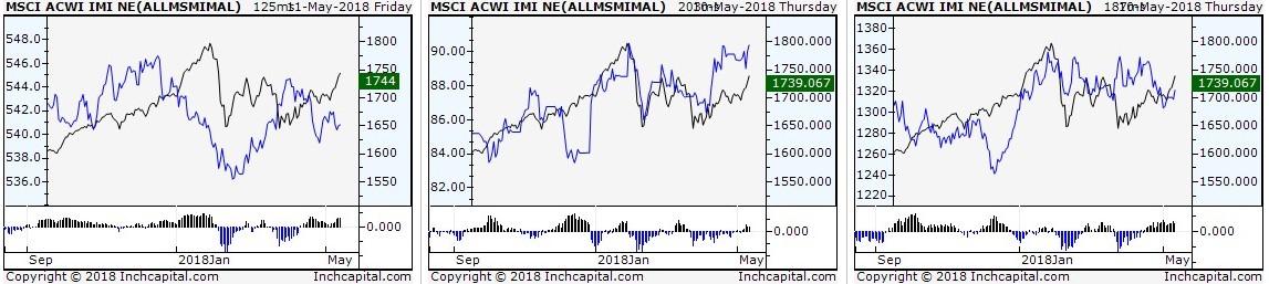 L'immagine evidenzia tre grafici in spread dell'indice MSCI ACWI IMI NET TR (Global Equity) sempre al numeratore contro JPM GBI Index (Bond) - DJ UBS Commodity (Commodities) ed Oro.