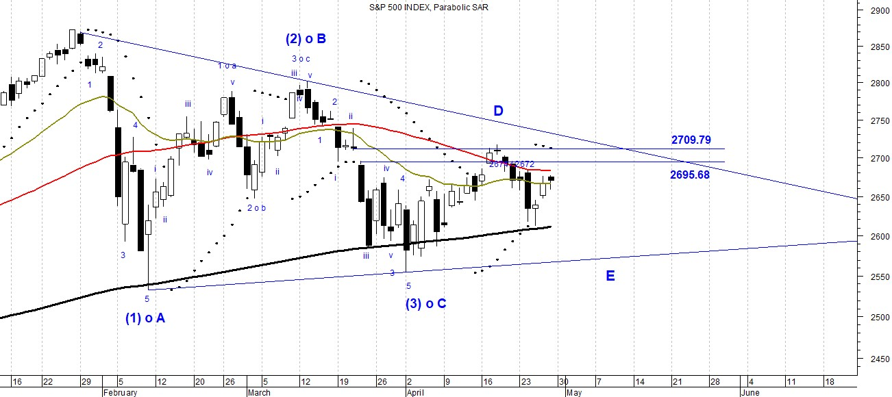 The picture shows the sideway trend of S & P 500 Index depicted a daily candlestick chart analyzied by means of Elliott Waves Theory.