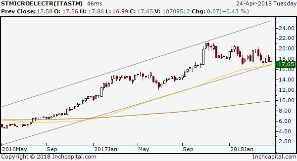 The image highlights the bullish trend of the STM stock represented by the weekly candlestick chart of the action with its simple 55-week moving average that has always supported the stock since the beginning of the trend.