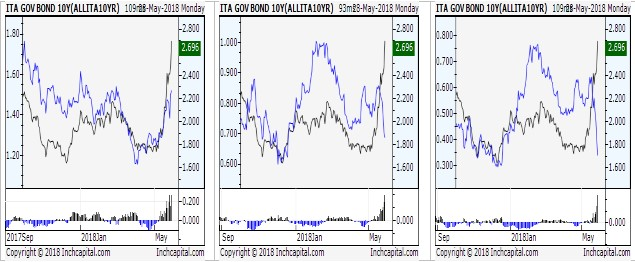 The picture shows three charts representing three different spread analysis of 10Y ITA interest rates versus 10Y Spain,  10Y French and 10Y Germany