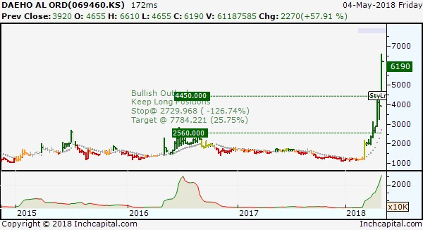 The picture shows Daeho AL Co Ltd medium/long term bullish trend. depicted by weekly bar chart.