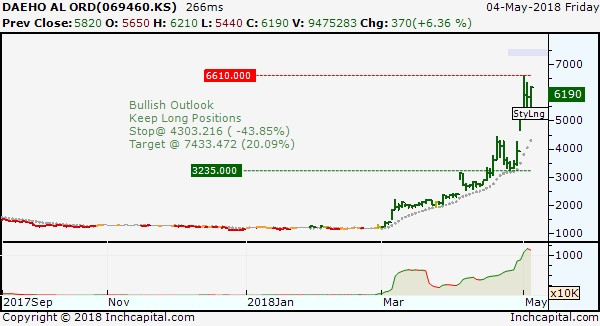 The picture shows the Daeho bullish trend, depicted by daily bar chart with an amazing rally in the last two months.