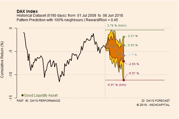 The chart shows the performance of the DAX 30 index forecast for the next twenty trading days calculated according to the quantitative analysis