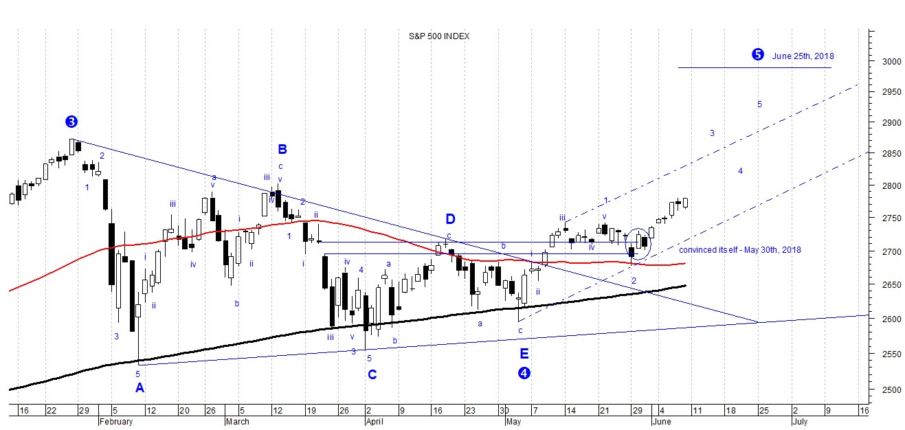 The chart shows the prospective daily trend of the S&P 500 index analyzed according to Elliott wave theory, which is still bullish