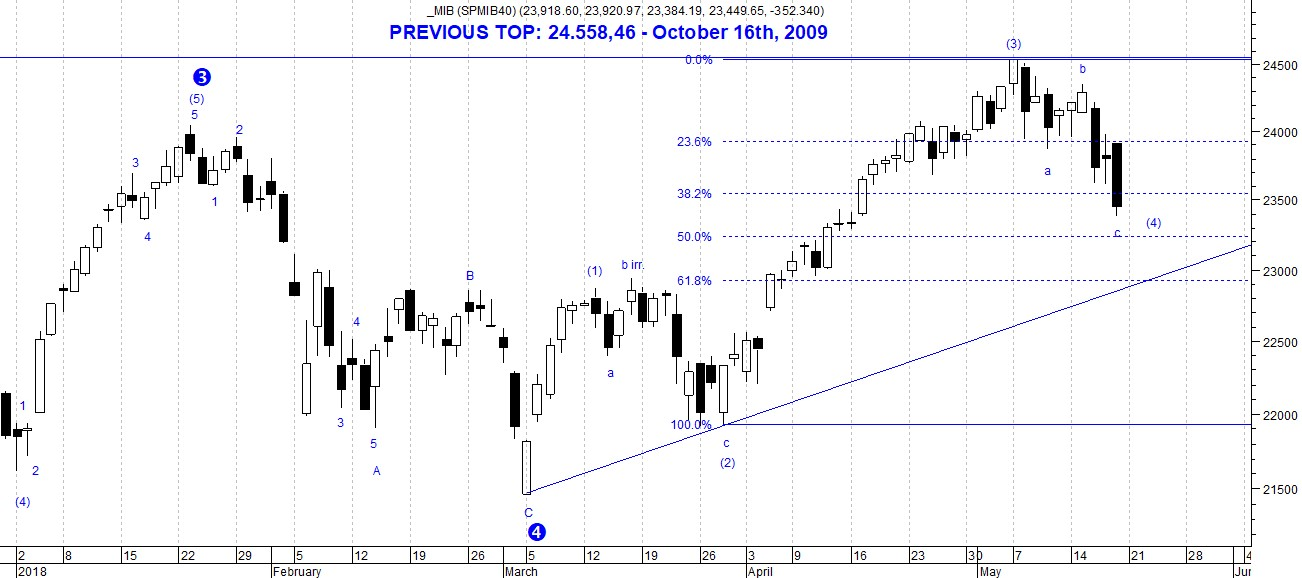 The picture shows the short term perspectives concerning FTSE MIB 40 depicted by a daily candlestick chart and Elliott Wave Forecast