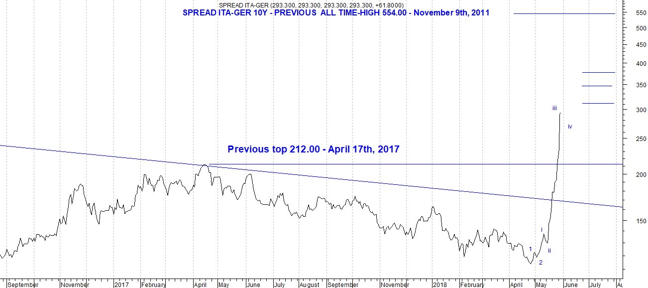 The picture shows spread 10Y ITA-GER linear daily chart analyzed on the basis of Elliott Wave Theory. The perspective are bullish