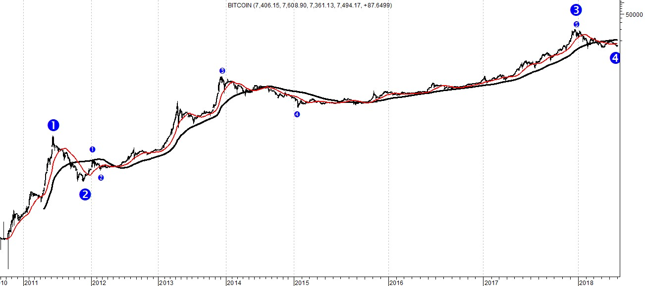 The picture highlights the chart of the entire Bitcoin time series on a semilogarithmic scale to highlight the real proportions of extraordinary rise. The analysis carried out using Elliott's wave theory prefigures a further bullish trend.
