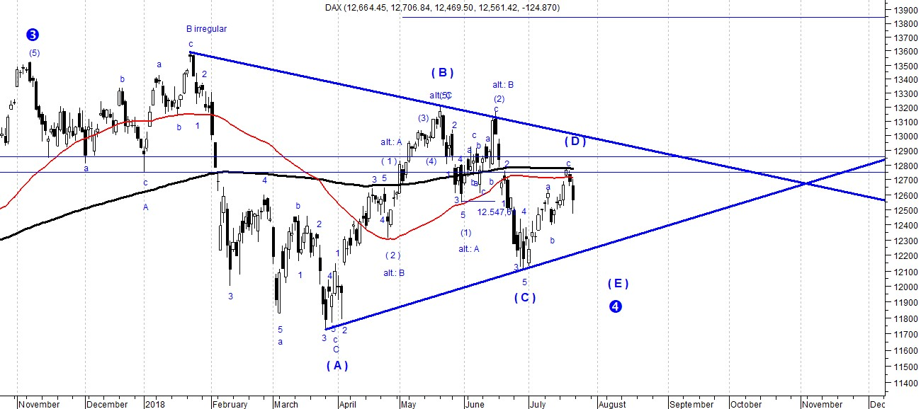 The picture shows the Dax index forecast based on Elliott Wave Theory. The perspectives are bearish