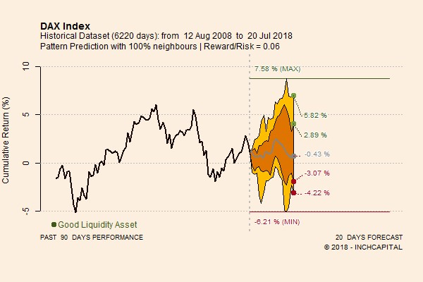 The picture shows Dax pattern prediction based on quantitative approach, for the next 20 trading days.