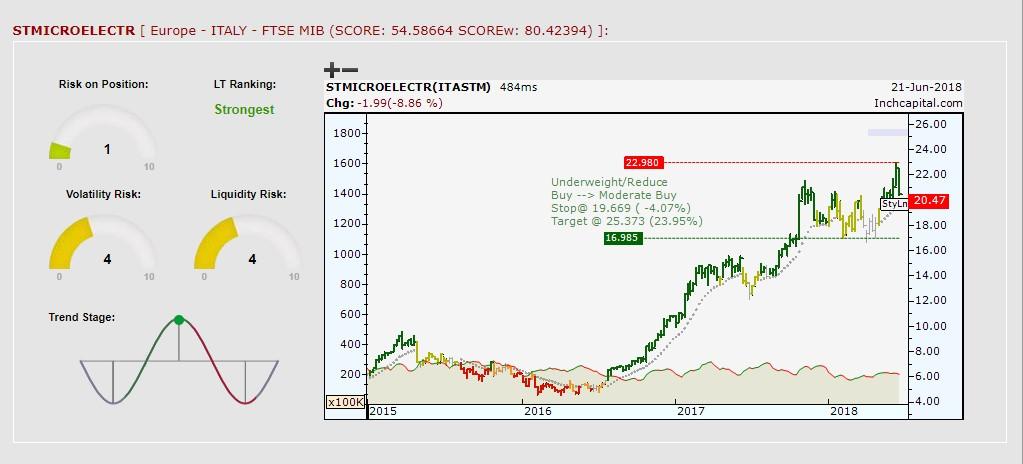 Il grafico evidenzia il trend rialzista di medio/lungo periodo del titolo azionario STMicroelectronics raffigurato con barre settimanali.