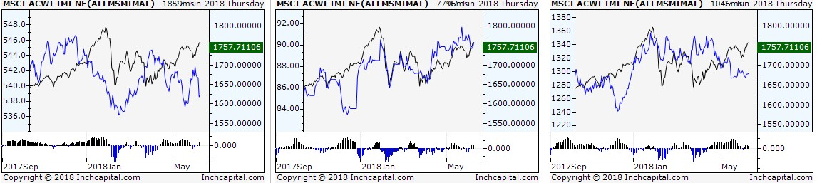 The chart shows the spread analysis of the MSCI ACWI IMI NET TR Local global index against the global index of government bonds, the global index of raw materials and gold, respectively.