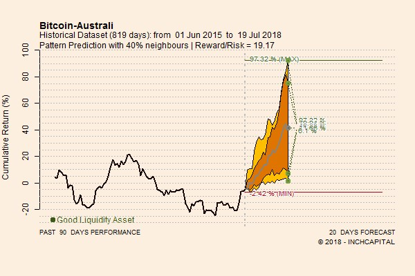 The picture shows the pattern prediction concerning Bitcoin versus AUD forecasted for the next 20 trading days. The perspectives are bullish.