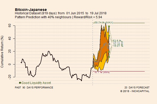 The picture shows the pattern prediction concerning Bitcoin versus JPY forecasted for the next 20 trading days. The perspectives are bullish.