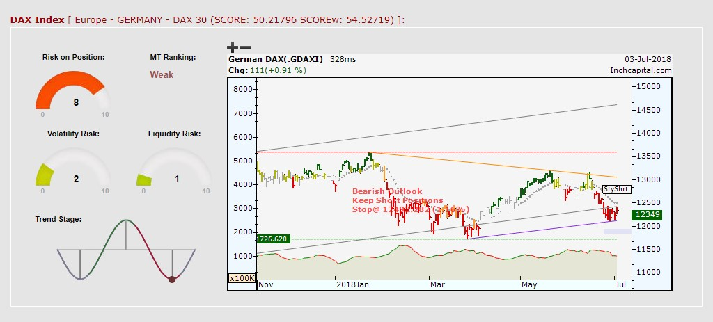 The picture shows Dax Index daily bar chart by Inch Platform. The position is still short for the short-term stop level at 12493
