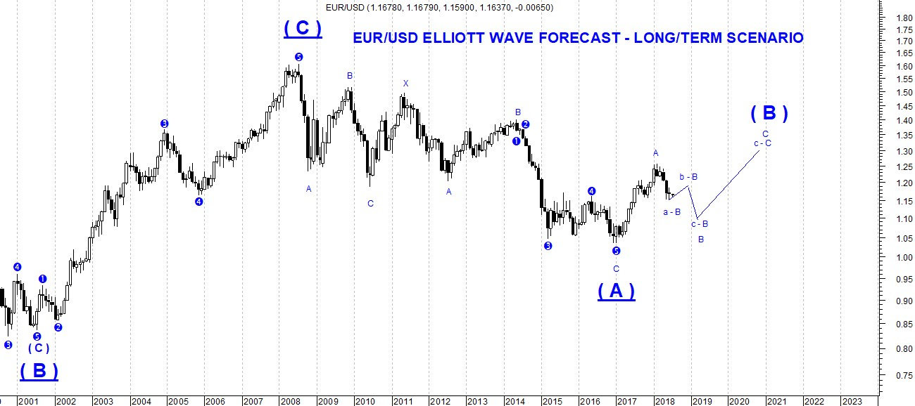The picture shows the long-term perspectives concerning Eur-Usd rate exchange based on Elliott Wave Theory. Bullish outlook for the next four weeks are