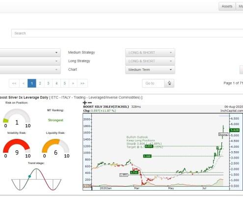 L'immagine mostra la pagina relativa alla ricerca di ETC nel mondo, suddivisa in più di 31 categorie. È possibile ottenere l'elenco globale degli ETC classificati per approccio trend e momentum.