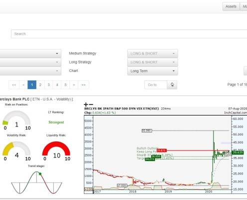 The picture highlights the page available to analyze ETN markets all over the world, divided by country and category.