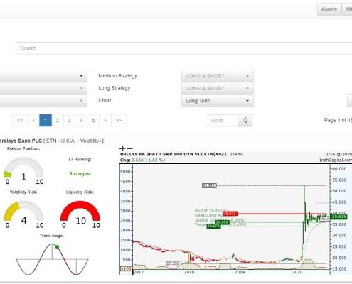 L'immagine evidenzia la pagina disponibile per analizzare i mercati ETN di tutto il mondo, suddivisi per Paese e categoria.