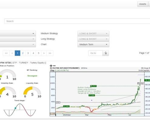 - L'immagine mostra la pagina utilizzabile per analizzare il mercato degli ETF di tutto il mondo. Oltre 6900 ETF sono stati suddivisi per Paese e categorie.
