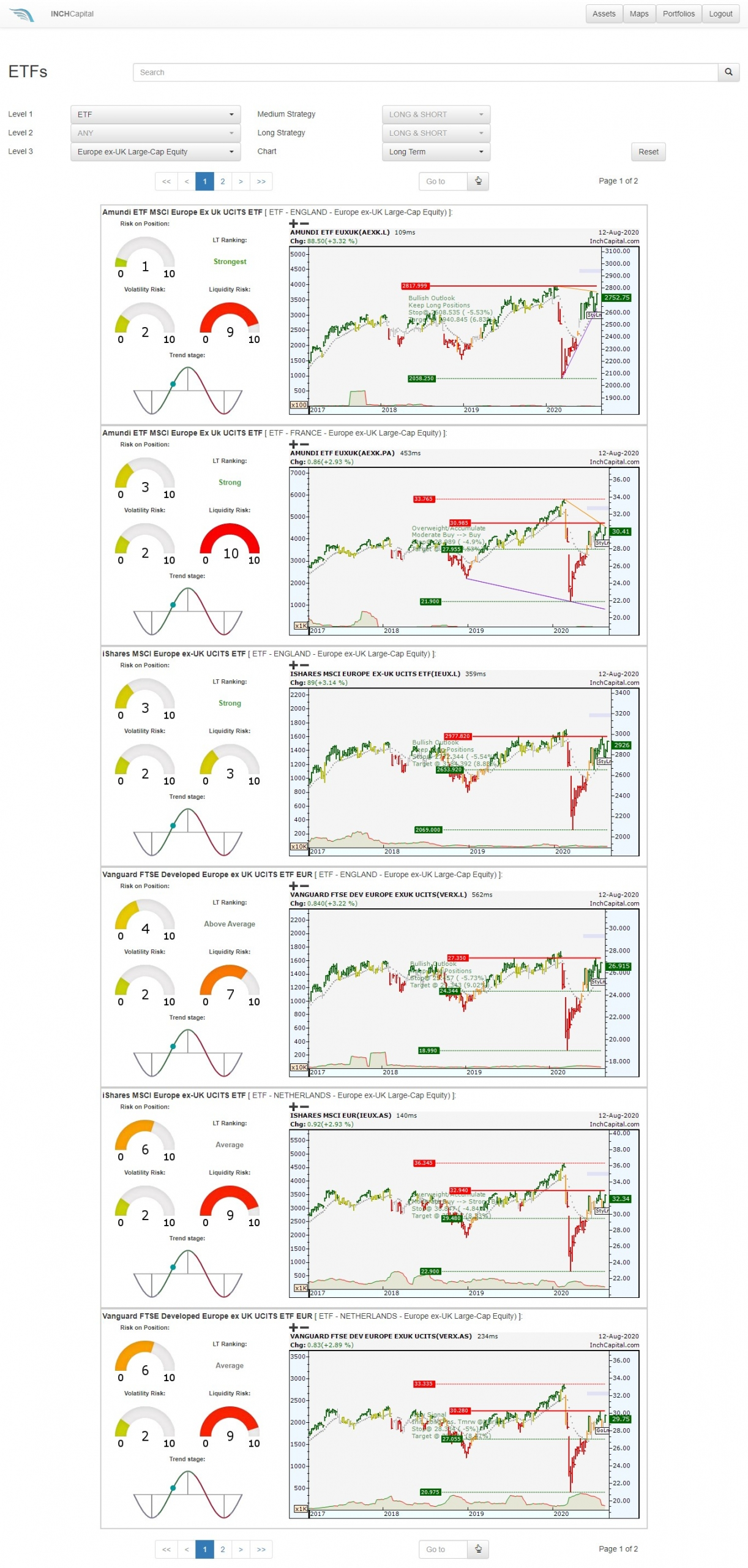 The pictures shows the Inch Platform concerning the ETFs selection. You can do it for categories and trend momentum forces.