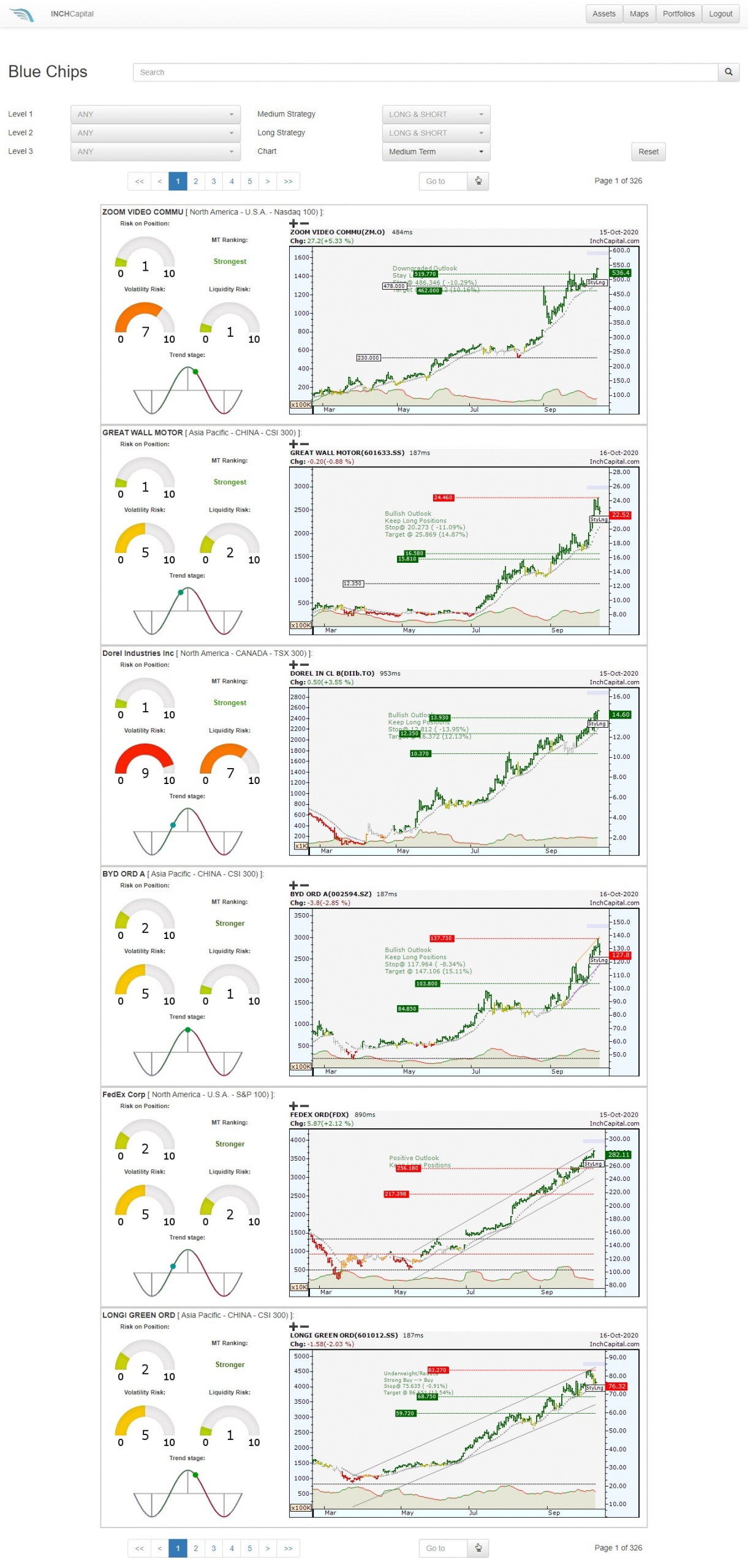 InchCapital Platform - The image shows the top six blue chips in the world listed by trend and momentum force