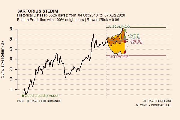 Il grafico giornaliero e lineare, evidenzia l'andamento prospettico a 20 sedute, calcolato quantitativamente sulla base della serie storica pregressa e rielaborato ed aggiornato a mercati chiusi ogni fine settimana.