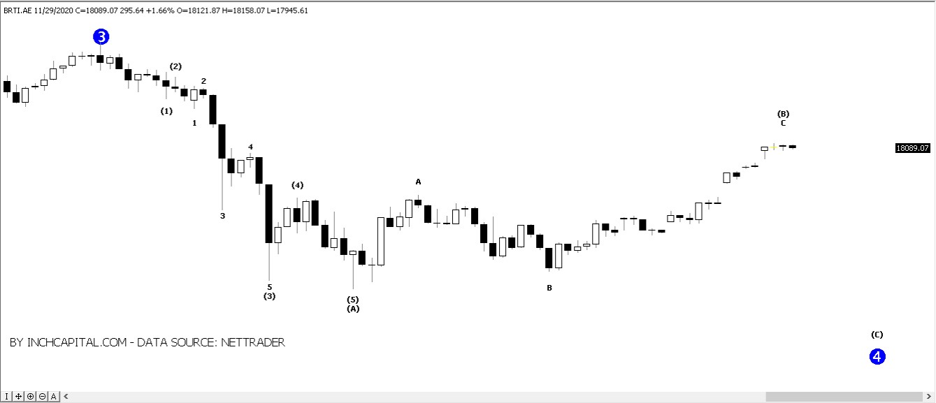 Photo shows the main Elliott Wave scenario on the basis of hourly time serie